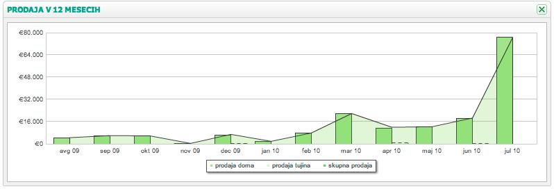 Poslovni program prikaz prihodkov Prodaje MetaKocka