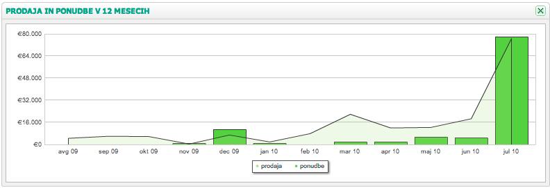 Poslovni program MetaKocka primerjava ponudb z realiziranimi prihodki